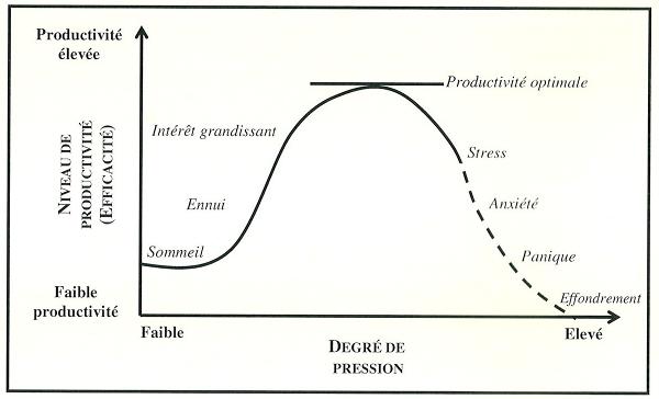 Loi de Yerkes – Dodson (source : Wikipedia)